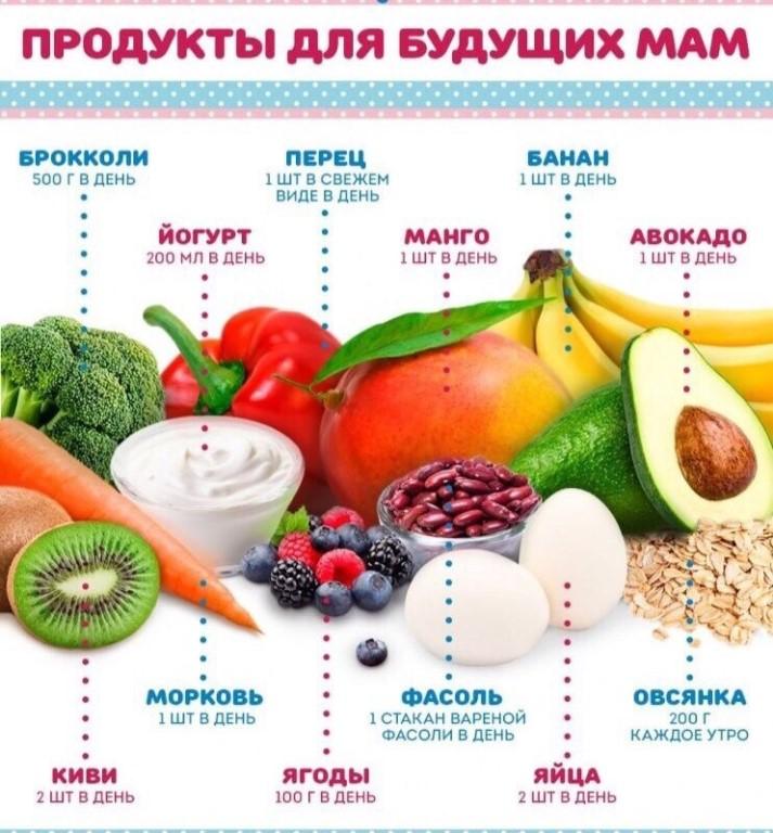 Продукты Для Диеты Беременным.